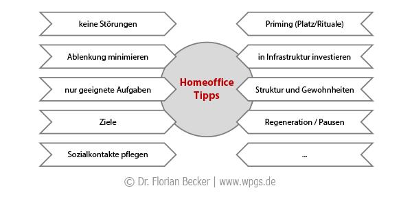 Tipps für das Homeoffice